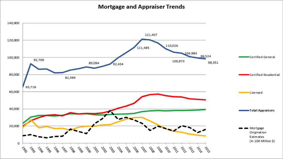 Mortgage and Appraiser Trends