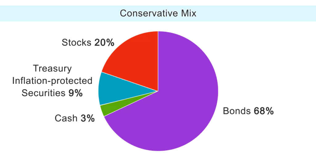 Asset allocation example: Conservative mix