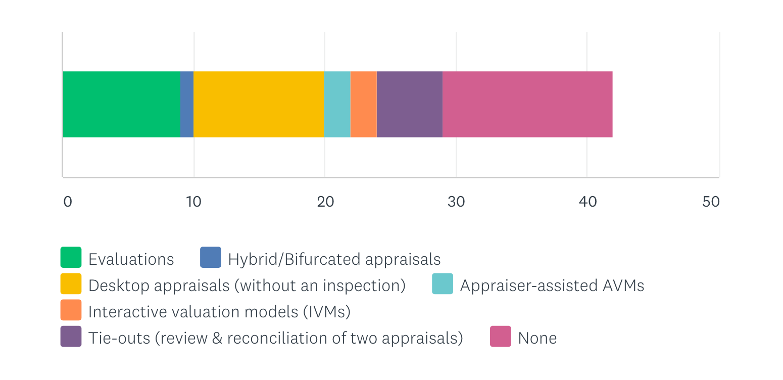 Which alternative appraisal valuation products do you offer in your business model?