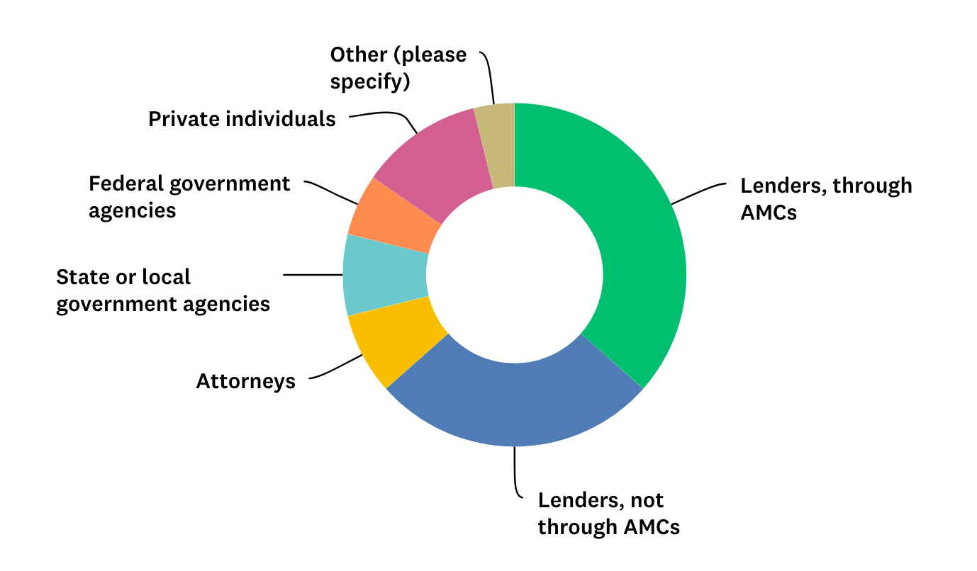 Pie Chart: Which Appraisal Clients Make Up the Majority of Your Client Base?