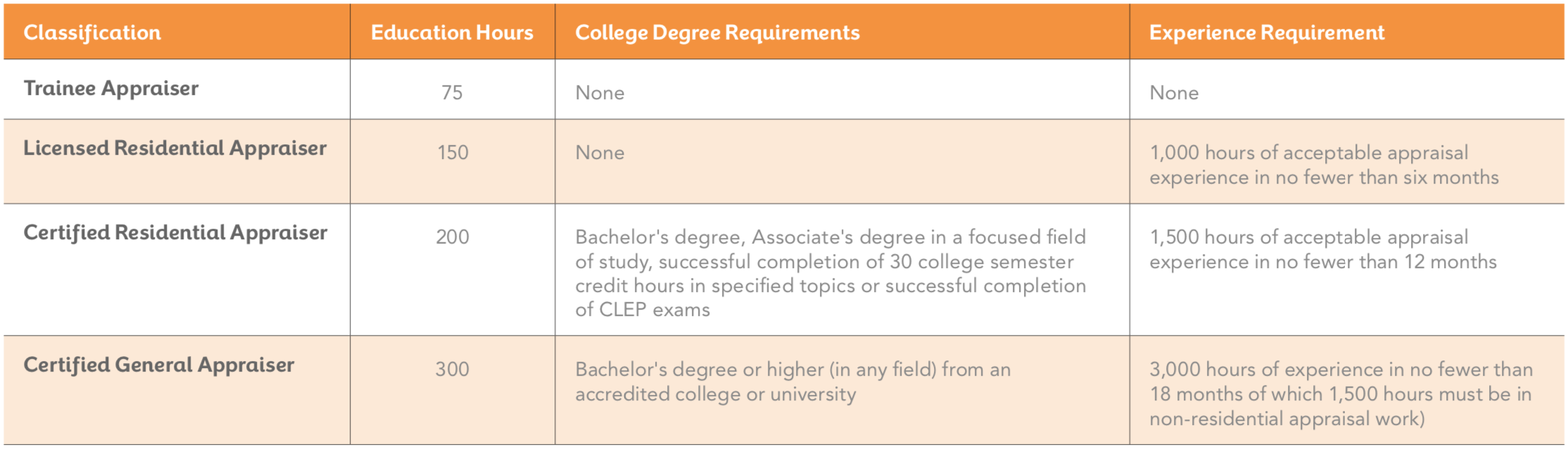 Do you need a college degree to become an appraiser?